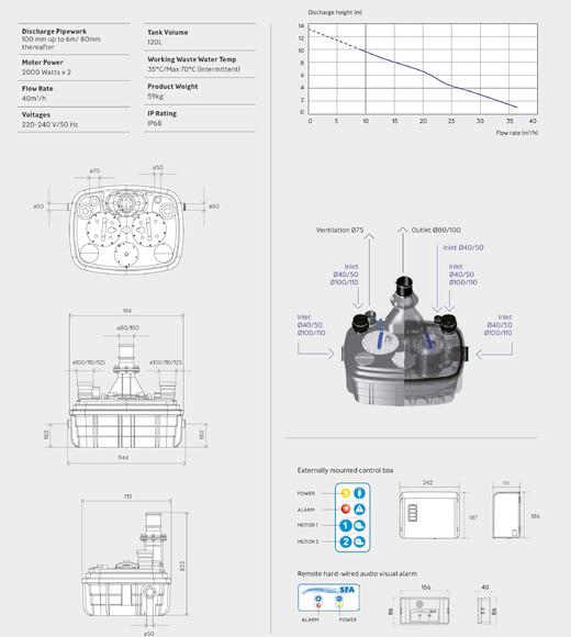 Saniflo | Sanicubic 2 XL | 6105 | Heavy Duty Macerator | Tech