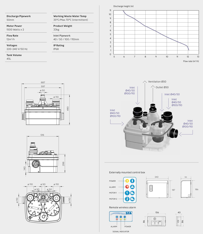 Saniflo | Sanicubic 2 Pro| 6102 | Commercial Macerator | Tech