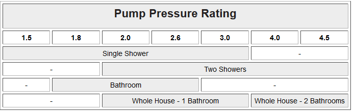 What pressure rating would I need?