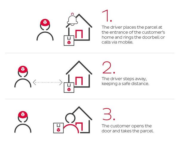 How contactless delivery works